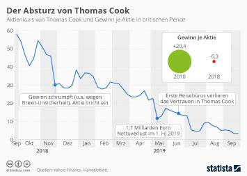 Infografik - Kennzahlen zu Thomas Cook