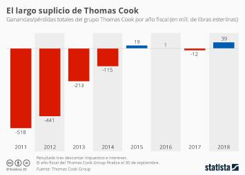 Infografía - Ganancias/pérdidas totales del grupo Thomas Cook por año fiscal