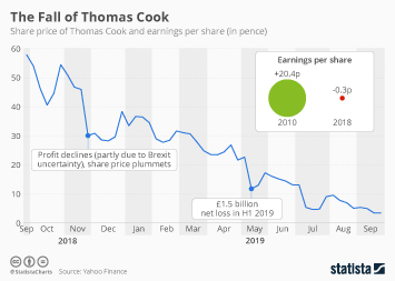 Infographic - thomas cook share price