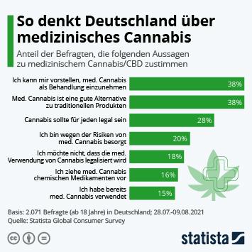 Infografik - Zustimmung zu Statements bezüglich ärztlich verschriebenem medizinischem Cannabis