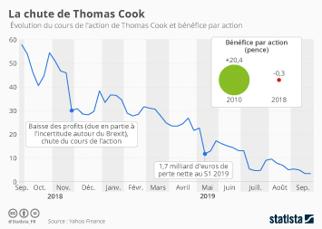 Infographie - chute cours action thomas cook