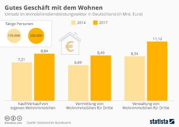 Infografik - Umsatz im Immobiliendienstleistungssektor in Deutschland