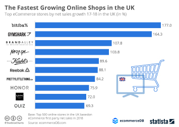 Online shopping in Europe Infographic - The Fastest Growing Online Shops in the UK