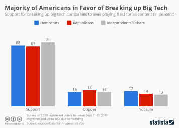 Infographic: Majority of Americans in Favor of Breaking up Big Tech | Statista