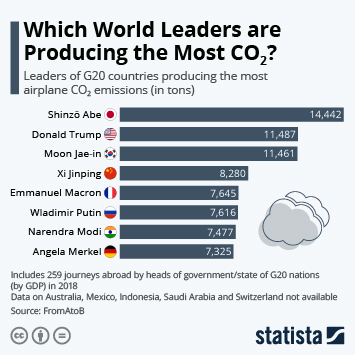 Infographic - world leaders with highest CO2 emissions