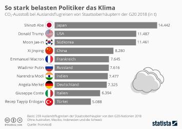 Infografik - CO2-Belastung der G20 Regierungschefs bei Auslandsreisen