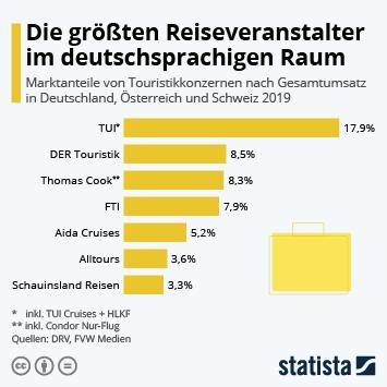 Infografik - Marktanteile von Touristik-Konzernen in Deutschland
