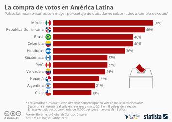 Infografía: La compra de votos en América Latina | Statista