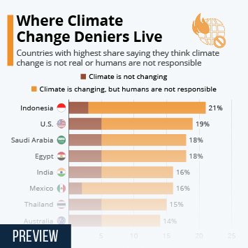 Infographic - countries with biggest share of climate change deniers