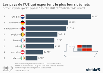 Infographie - exportation de déchets union europeenne france