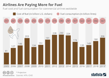 Infographic - fuel price and fuel consumption by airlines worldwide