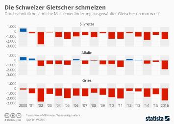 Infografik - Massenveränderung ausgewählter Gletscher in der Schweiz