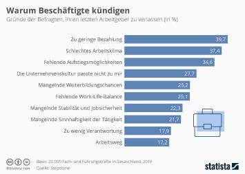 Infografik: Warum Beschäftigte kündigen | Statista