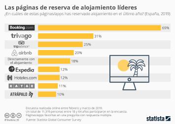 Infografía - Páginas/apps preferidas para reservar alojamientos en España