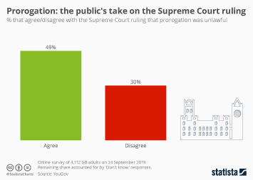 Infographic - Prorogation public opinion on Supreme Court ruling