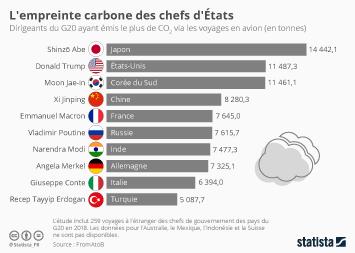 Infographie - emissions de co2 des dirigeants du g20