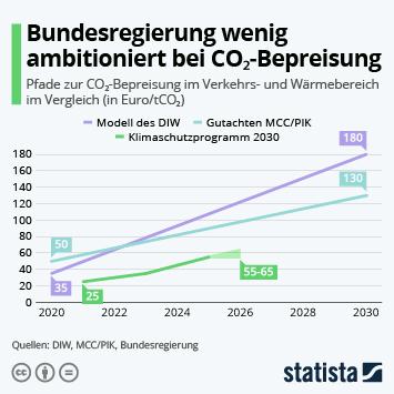 Infografik - CO2-Bepreisung in Deutschland