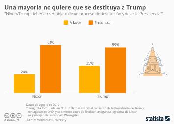 Infografía - Opiniones respecto al impeachment de Donald Trump