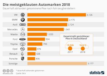 Die meistgeklauten Automarken 2018