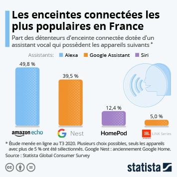 Infographie - enceintes connectées les plus populaires en france