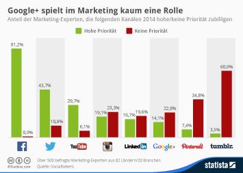 Infografik: Google+ spielt im Marketing kaum eine Rolle   Statista