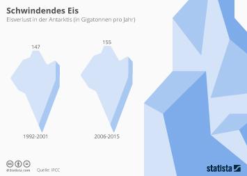 Infografik: Schwindendes Eis | Statista