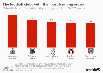Infographic - football clubs with most banning orders uk