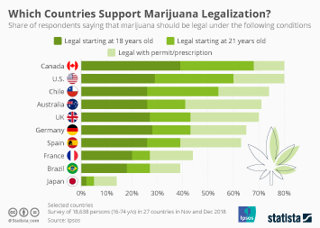 Infographic - attitudes towards recreational marijuana legalization and medical marijuana in different countries.