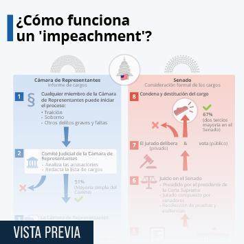 Infografía - Fases del proceso de 'impeachment'
