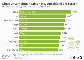 Infografik: Diese Unternehmen zahlen in Deutschland am besten | Statista