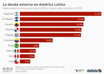 Infografía: ¿Qué países latinoamericanos tienen más deuda externa con relación al PIB? | Statista