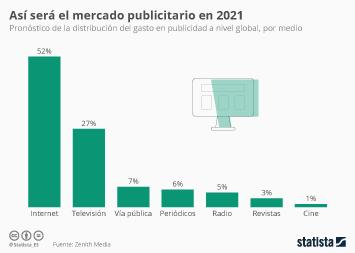 Infografía - Pronóstico del gasto global en publicidad