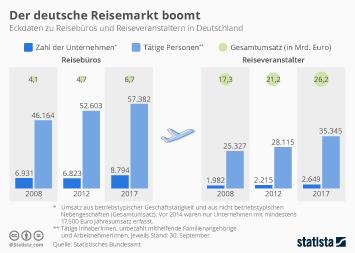 Infografik - Eckdaten zu Reisebüros und Reiseveranstaltern in Deutschland