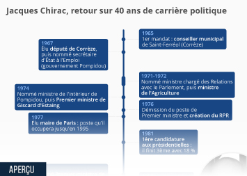 Infographie - dates cles de la carriere politique de jacques chirac