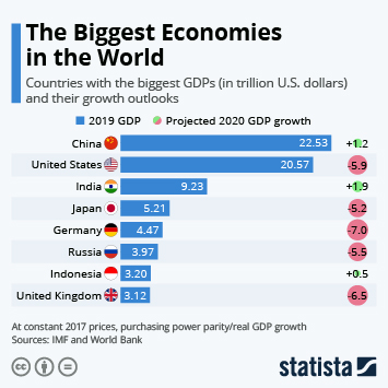 Infographic - biggest economies in the world