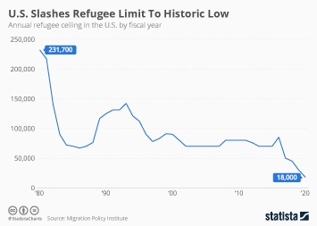 Infographic - Refugee Ceiling
