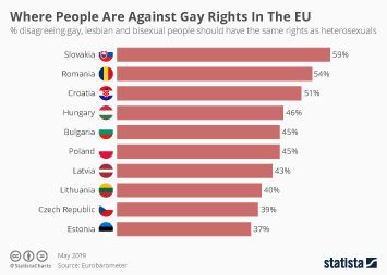Infographic - Gay Rights