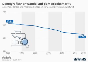 Infografik -  Anteil Arbeitender und Arbeitssuchender an der Weltbevölkerung