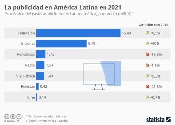 Infografía - Pronóstico del gasto en publicidad en América Latina