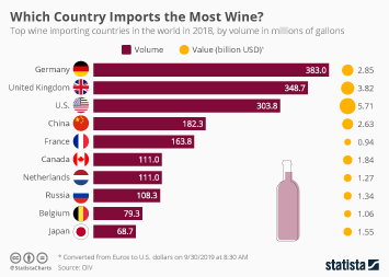 Infographic - top wine importers