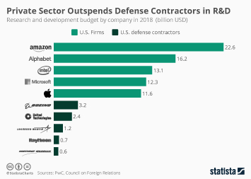 Infographic: Private Sector Outspends Defense Contractors in R&D | Statista
