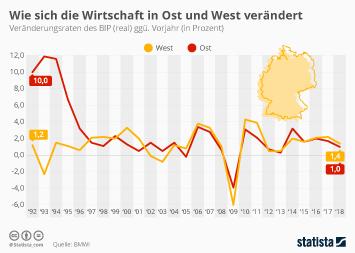 Infografik - BIP-Veränderung in Ost und West