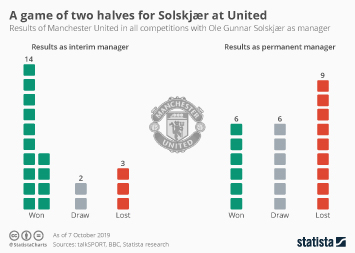 Infographic - A game of two halves for Solskjær at United