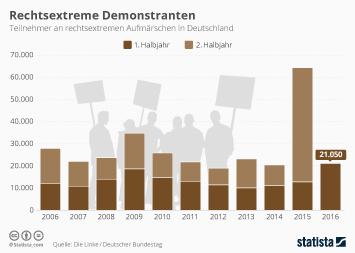 Infografik: Rechtsextreme Demonstranten | Statista