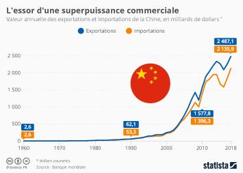 Infographie: L'essor d'une superpuissance commerciale | Statista