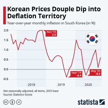 Korean Prices in Deflation Territory