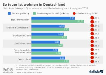 Infografik - So teuer ist wohnen in Deutschland