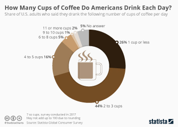 Infographic - cups of coffee drunk by Americans per day