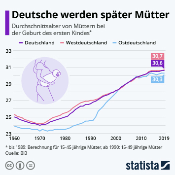 Infografik - Alter der Mütter bei der Geburt des ersten Kindes