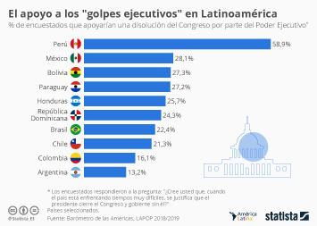 Infografía - Apoyo al cierre del Congreso en América Latina